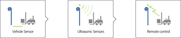 convenience auto door, Ultrasonic Sensors, Sensor, COAD